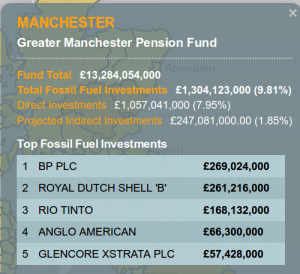 GMPF fossil investments 2015