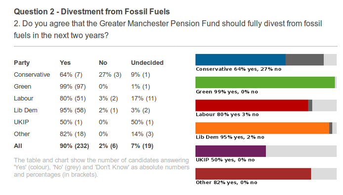 Candidate responses to the divestment question, Manchester Foe survey, May 2019.