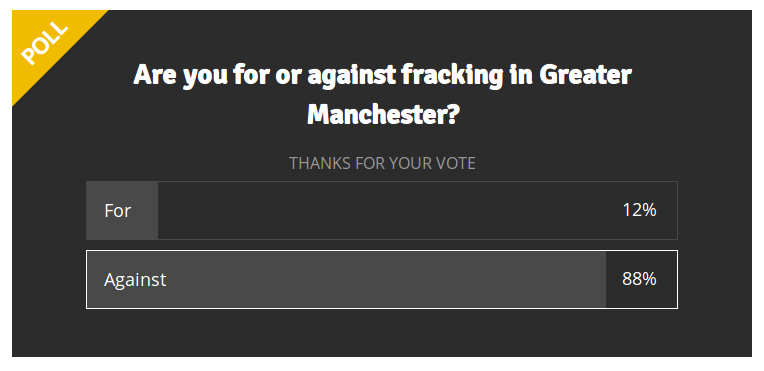 MEN fracking poll as of 8 5 2018: 88% against