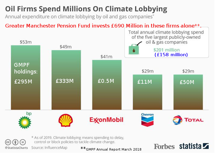 Oil major's funding of climate lobbying organisations with GMPF investments as comparison.