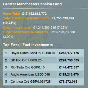 GMPF fossil investments 2017