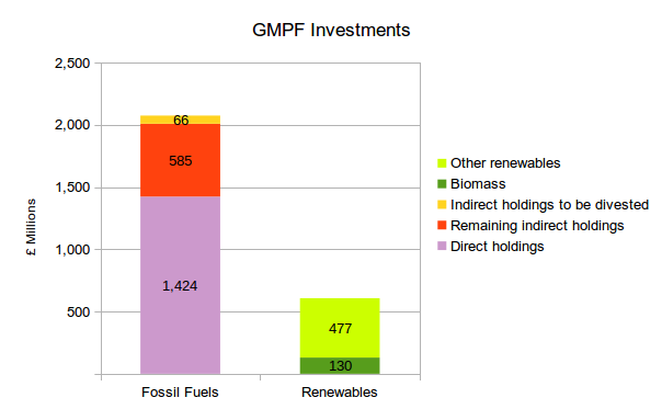 GMPF's investments in fossil fuels and renewables, showing the likely impact of their partial divestment announcement. We will update this once we get full details.