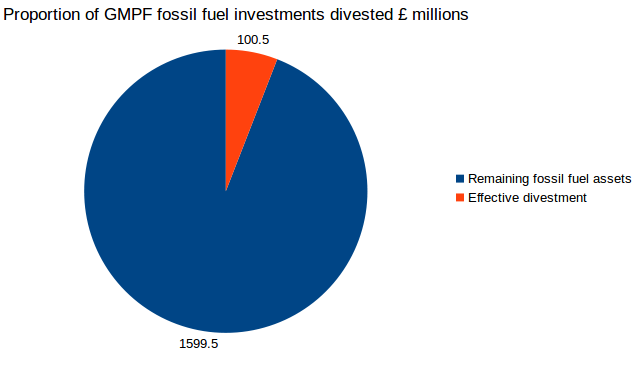 graph showing impact of partial divestment